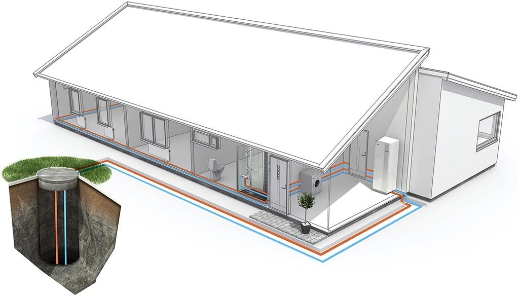 Extragere energie termica prin foraj cu bucla inchisa