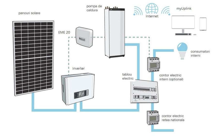 Integrarea panourilor fotovoltaice in automatizarea pompelor de caldura