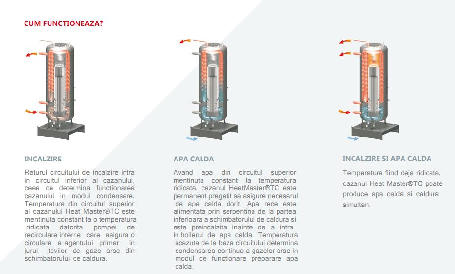 condensare totala