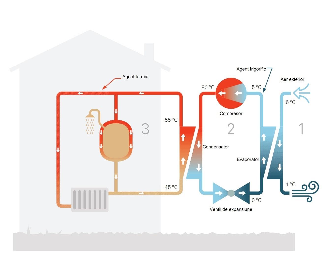 principiul de functionare aer-apa-nibe