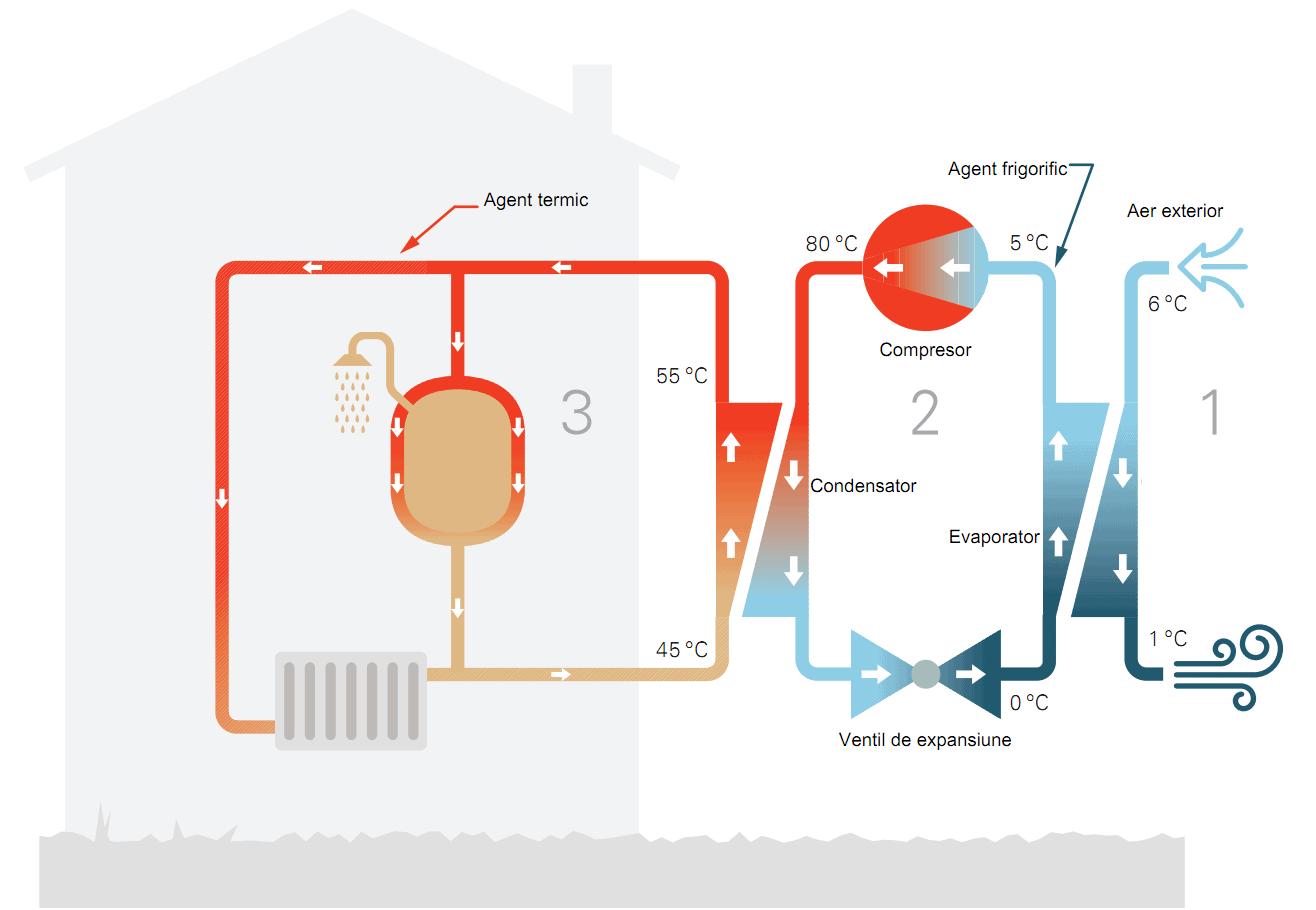 principiul-pompa-de-caldura-aer-apa1