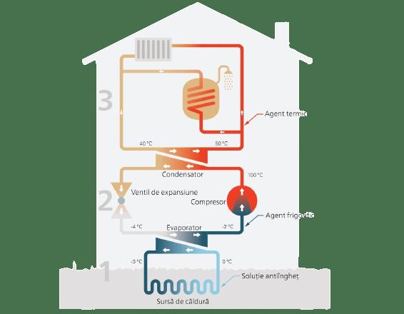 Principiul de functionare a pompelor geotermale